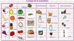 La nourriture et les repas le coin de fran ais - Liste des ustensiles de cuisine ...